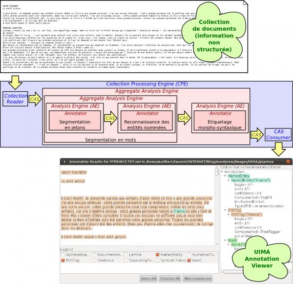 Exemple de chaîne de traitements UIMA