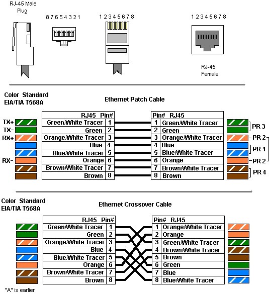 Wiring diagram tia 568a b color 14 Cat 5 Color Code 568B Wire Pattern TIA EIA 568B